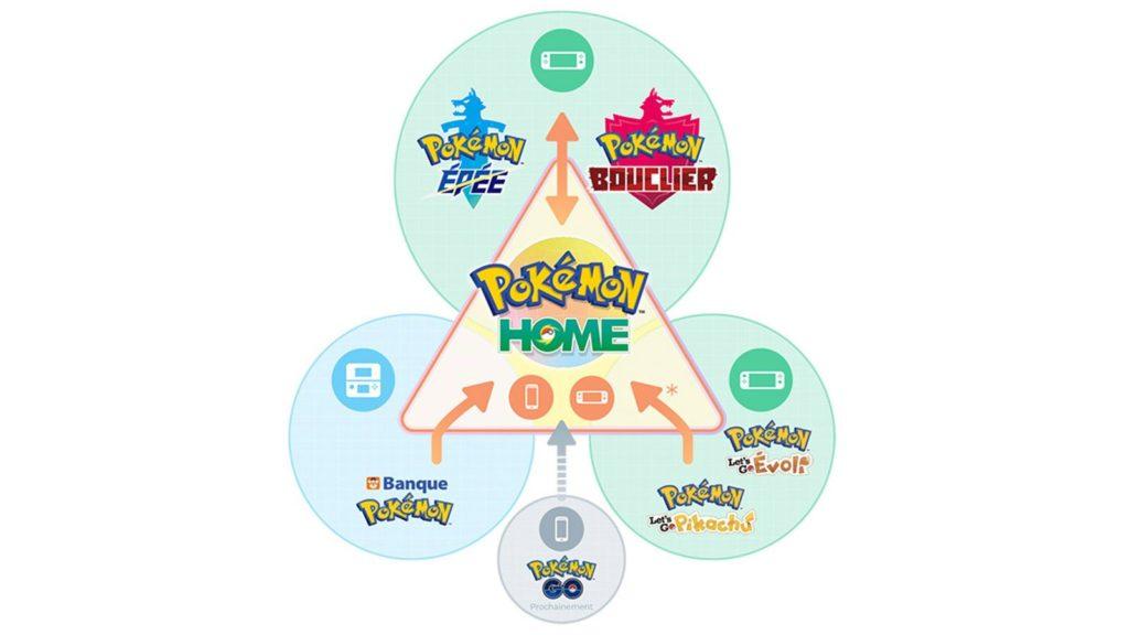 Petite explication de de Pokemon Home