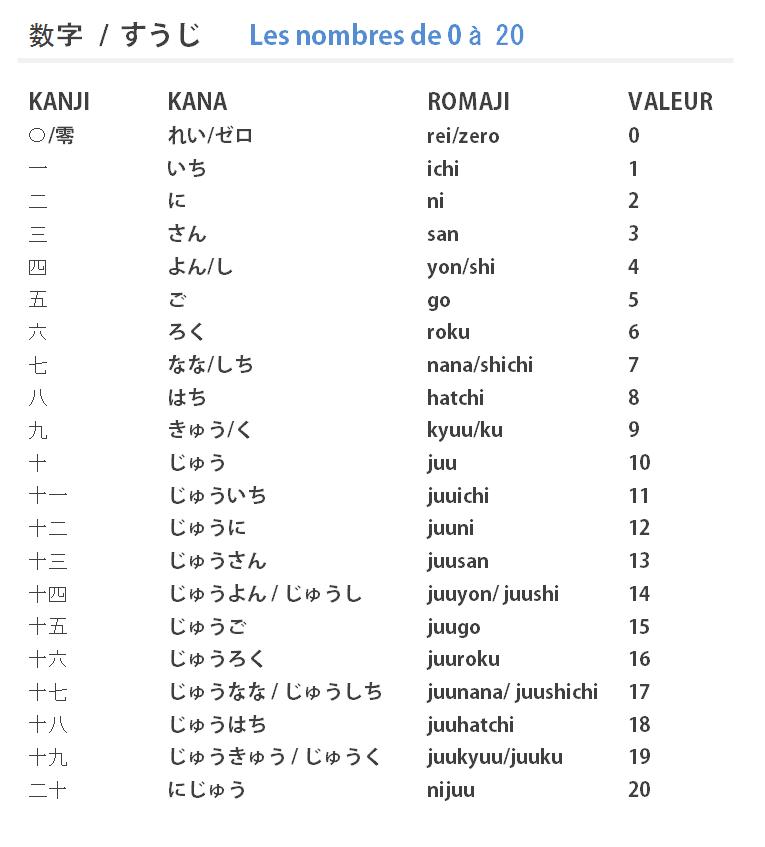 nombres japonais de 0 a 20