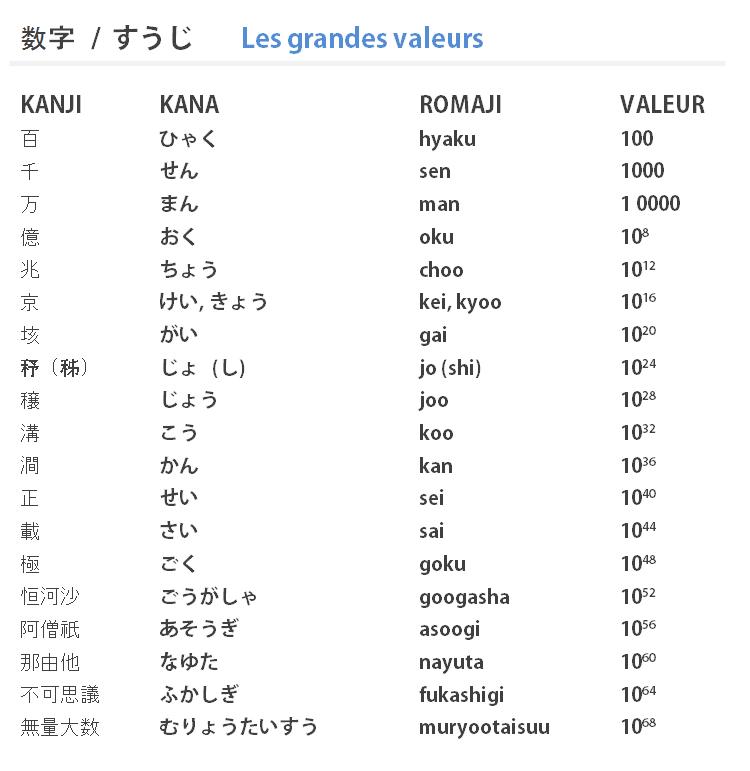 Gros chiffres japonais
