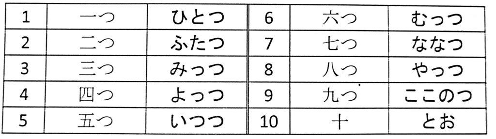compter japonais 4